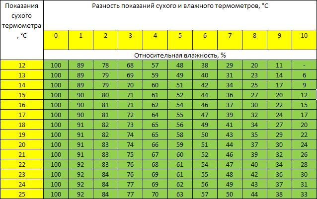 психрометрические таблицы программа