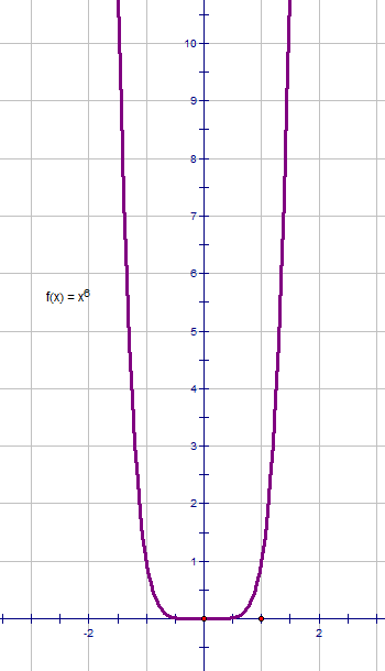 -grafik-funkcii-i-ukazat-