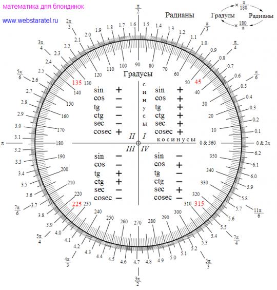 Таблица синусов в радианах и градусах