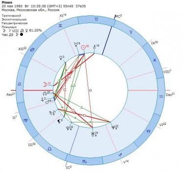 его так астрологическая характеристика сегодняшнего дня термобелья