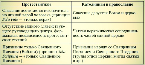чем отличаются католики от христиан Светлана Александровна